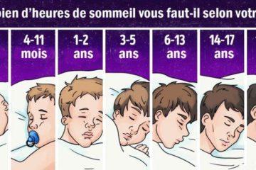 cest officiel voici la quantite dheures de sommeil dont nous avons reellement besoin en fonction de notre age 725x375
