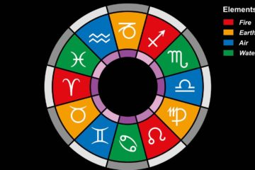 zodiac element